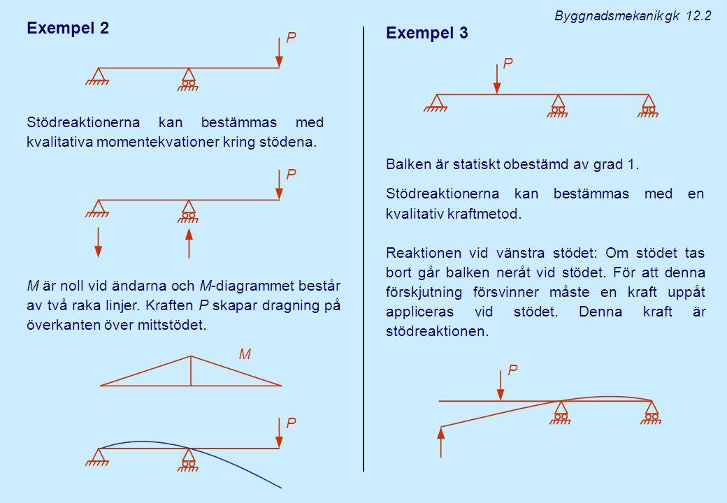 Byggnadsmekanik gk 12.2 Exempel 2. Exempel 3. P. P. Stödreaktionerna kan bestämmas med kvalitativa momentekvationer kring stödena.
