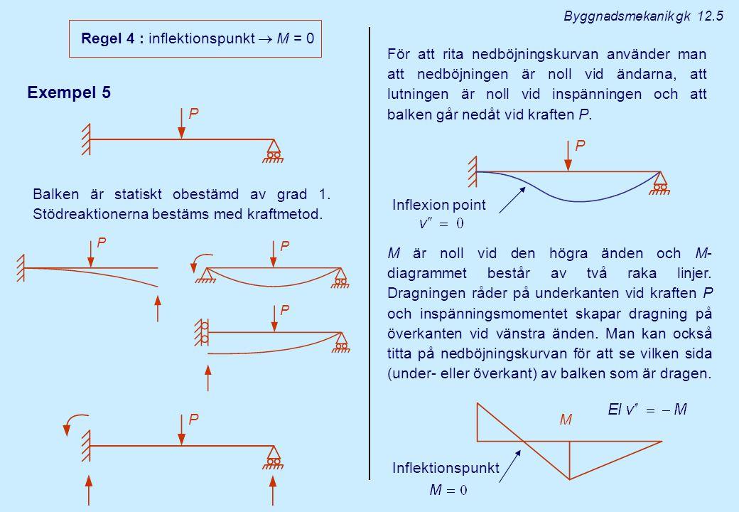 Exempel 5 Regel 4 : inflektionspunkt  M = 0