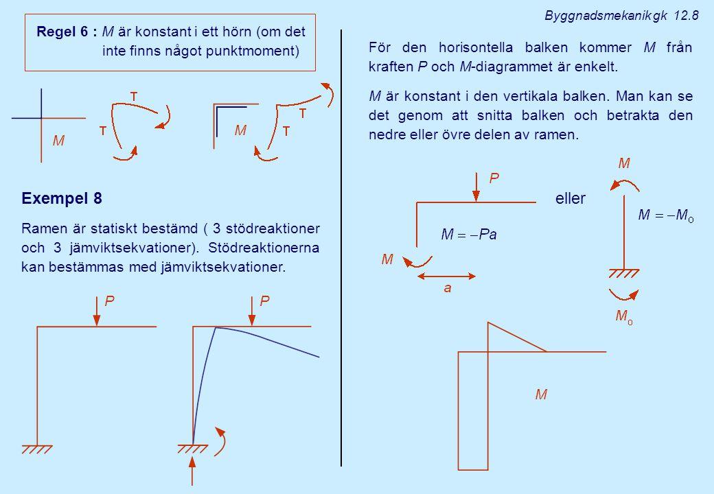 Exempel 8 eller Regel 6 : M är konstant i ett hörn (om det