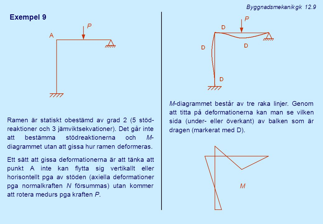 Byggnadsmekanik gk 12.9 Exempel 9. P. P. A.