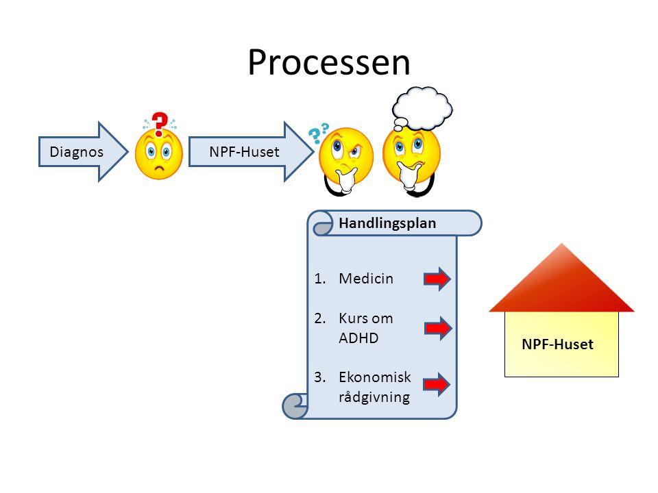 Processen Diagnos NPF-Huset Handlingsplan Medicin Kurs om ADHD