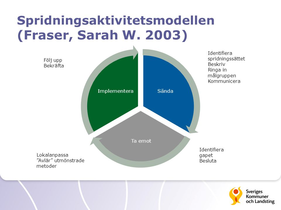 Spridningsaktivitetsmodellen (Fraser, Sarah W. 2003)