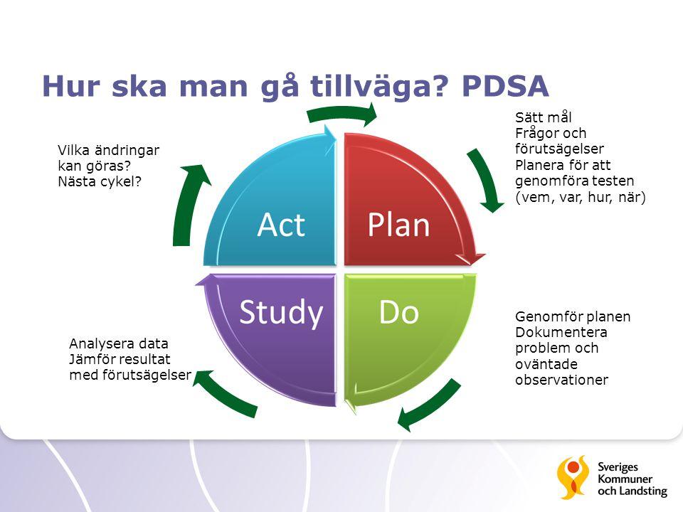 Hur ska man gå tillväga PDSA