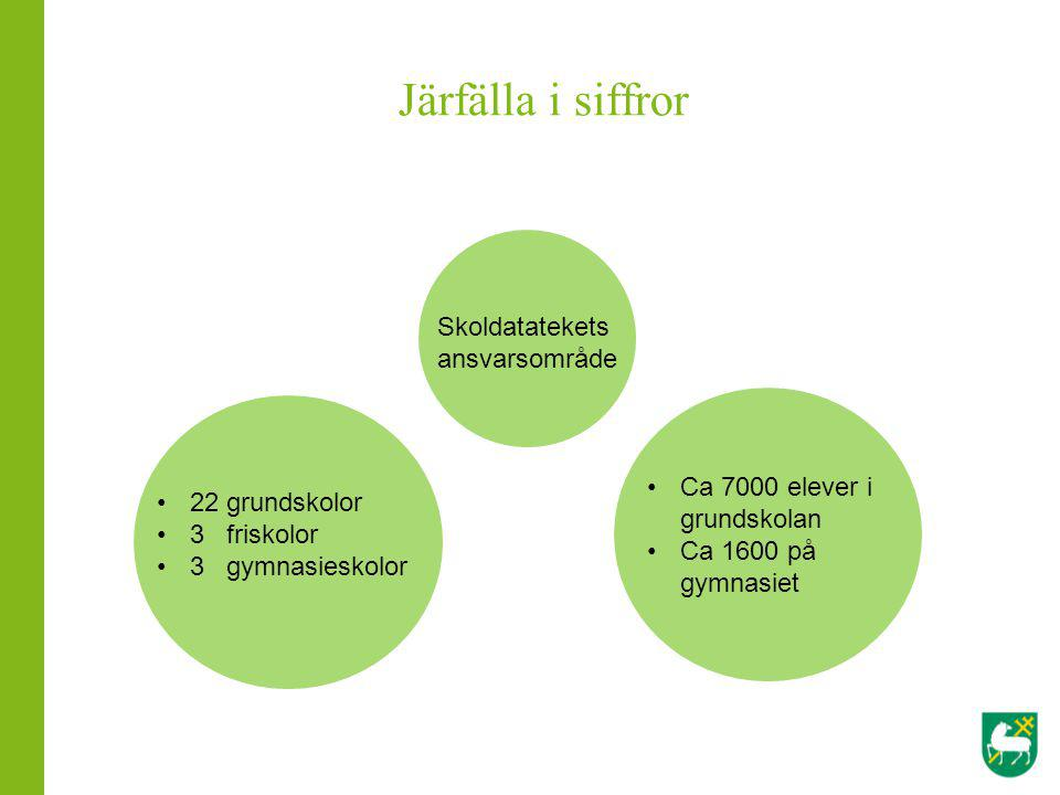 Järfälla i siffror Skoldatatekets ansvarsområde