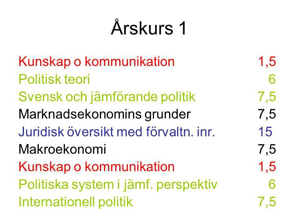 Årskurs 1 Kunskap o kommunikation 1,5 Politisk teori 6