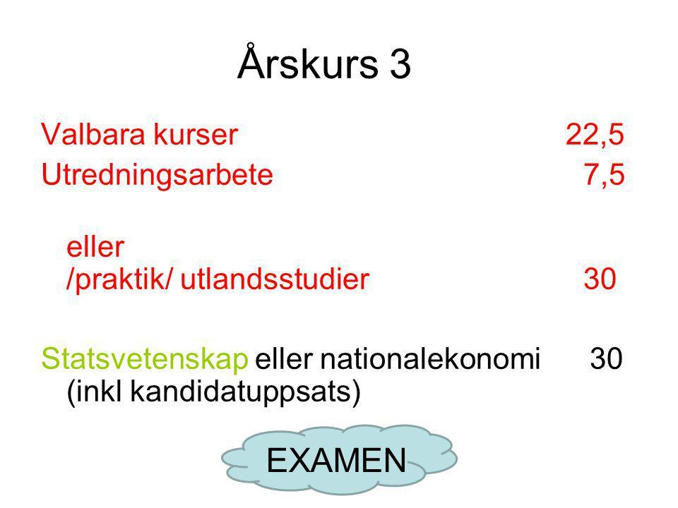 Årskurs 3 EXAMEN Valbara kurser 22,5 Utredningsarbete 7,5