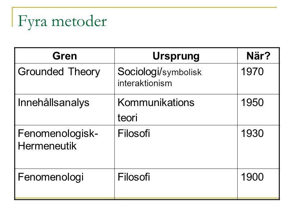 Fyra metoder Gren Ursprung När Grounded Theory