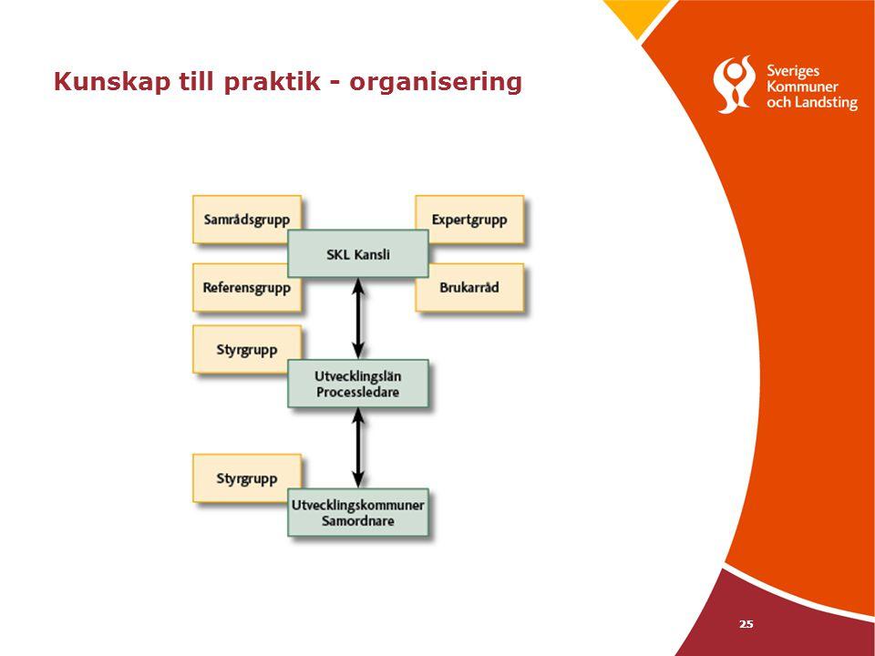 Kunskap till praktik - organisering