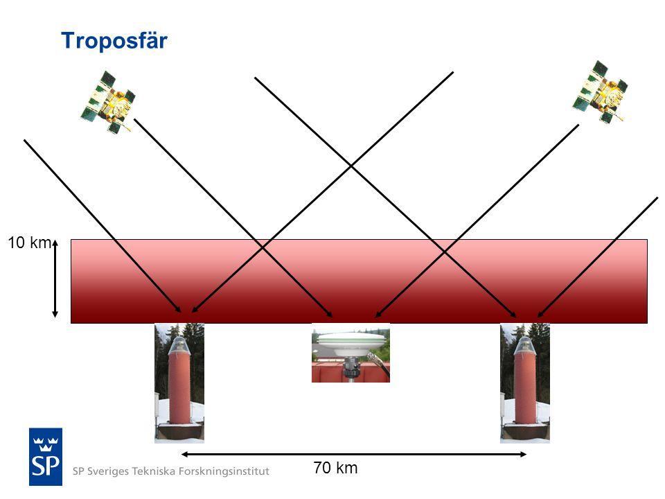 Troposfär 10 km 70 km