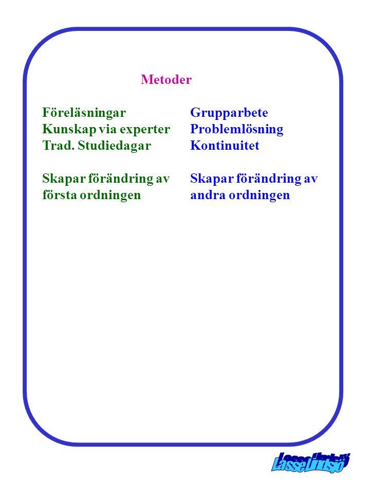 Metoder Föreläsningar Grupparbete Kunskap via experter Problemlösning Trad. Studiedagar Kontinuitet.