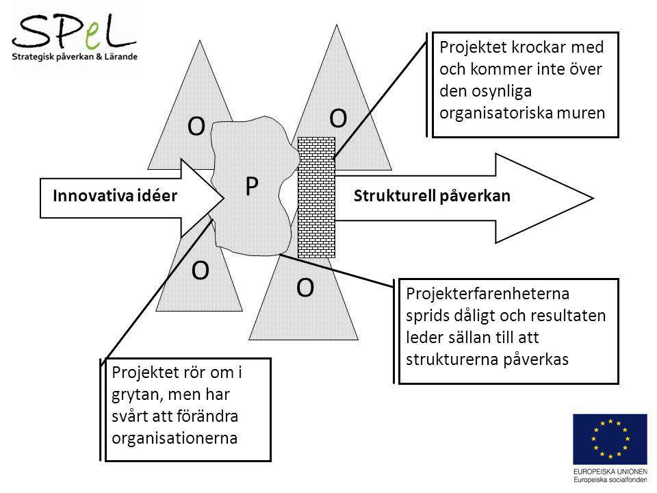 O Projektet krockar med och kommer inte över den osynliga organisatoriska muren. O. P. Innovativa idéer.