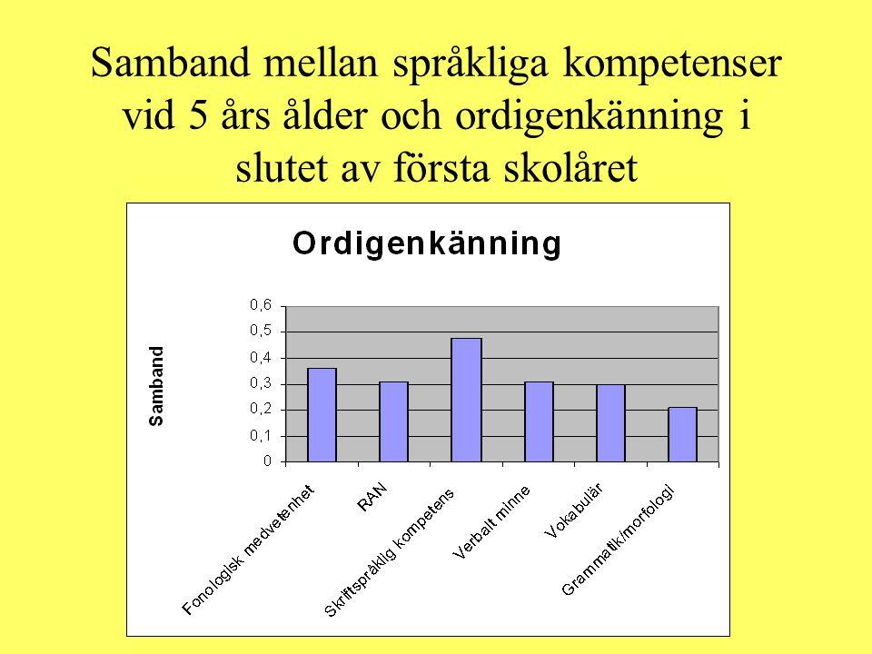 Samband mellan språkliga kompetenser vid 5 års ålder och ordigenkänning i slutet av första skolåret