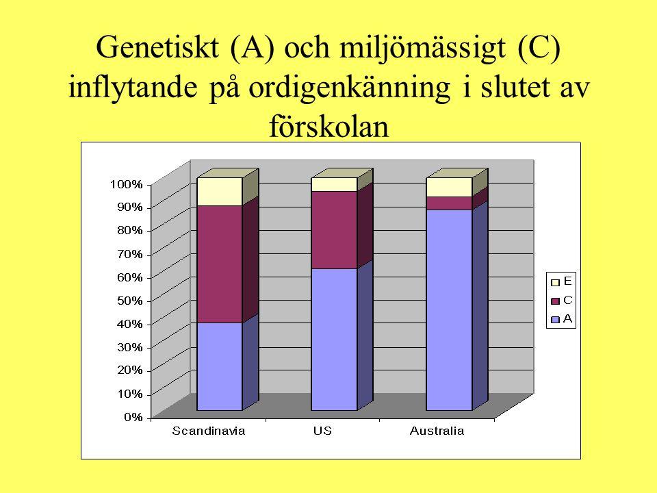 Genetiskt (A) och miljömässigt (C) inflytande på ordigenkänning i slutet av förskolan
