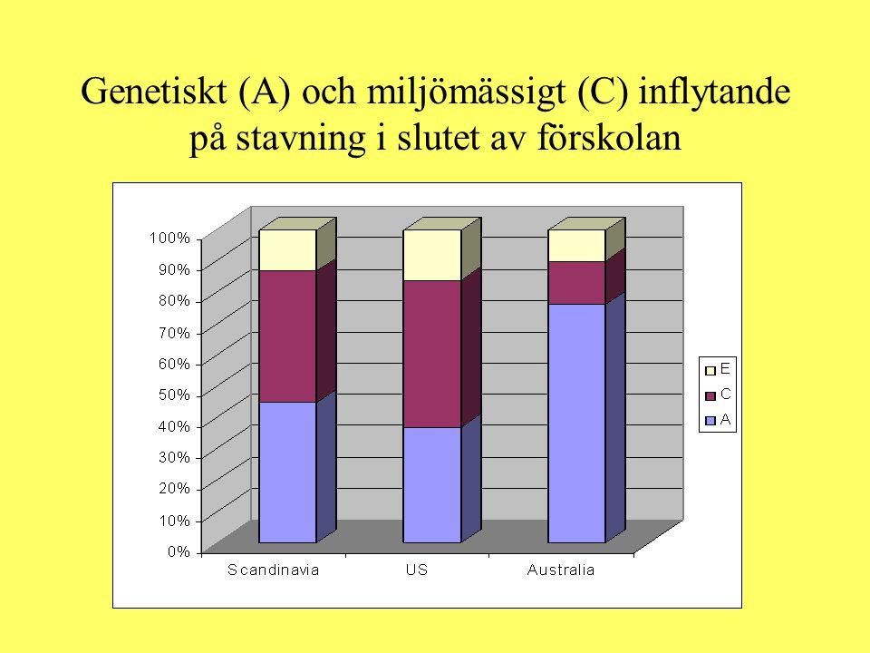 Genetiskt (A) och miljömässigt (C) inflytande på stavning i slutet av förskolan