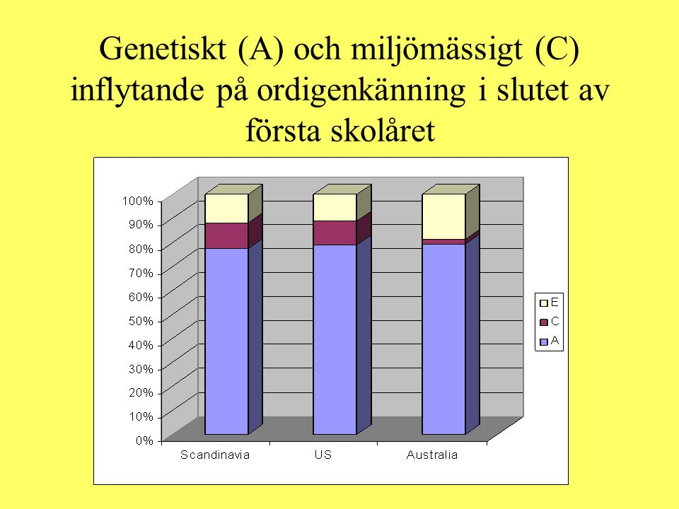 Genetiskt (A) och miljömässigt (C) inflytande på ordigenkänning i slutet av första skolåret
