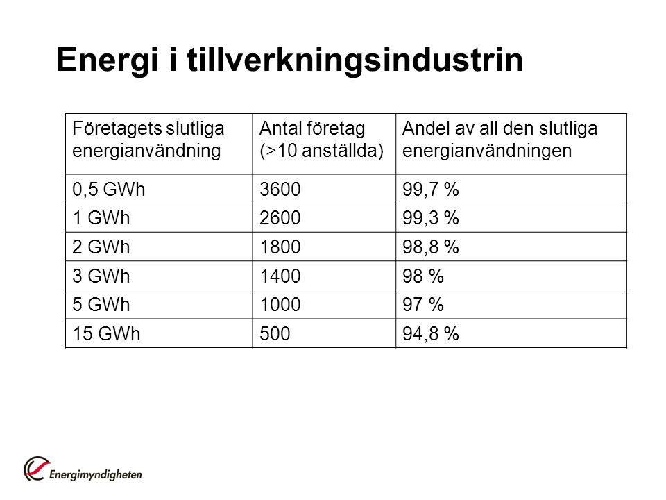 Energi i tillverkningsindustrin