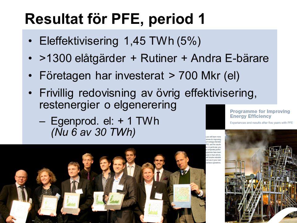 Resultat för PFE, period 1