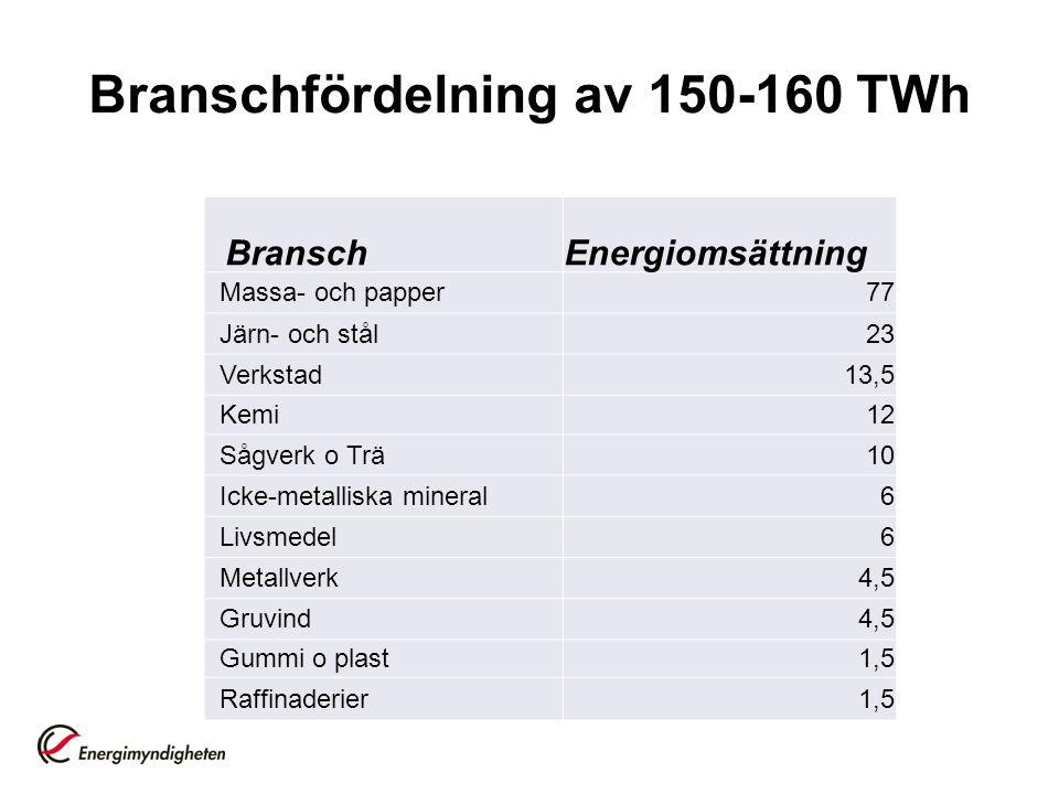 Branschfördelning av 150-160 TWh