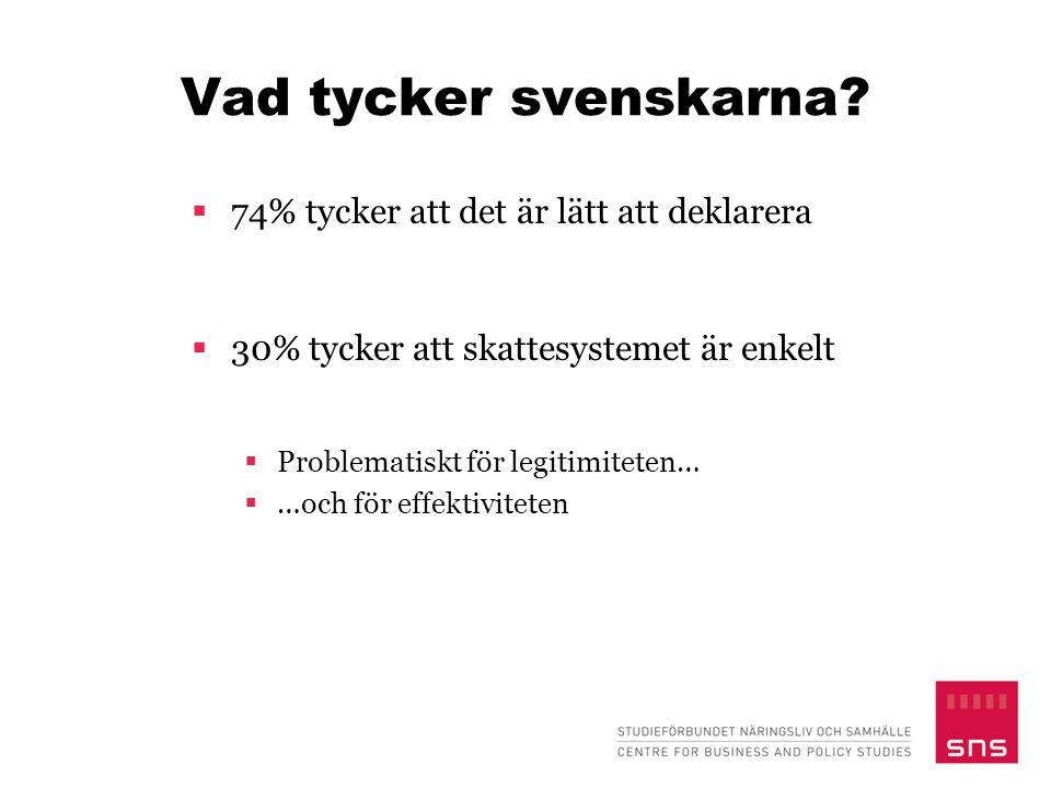 Vad tycker svenskarna 74% tycker att det är lätt att deklarera