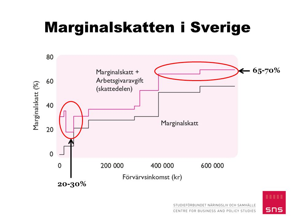 Marginalskatten i Sverige
