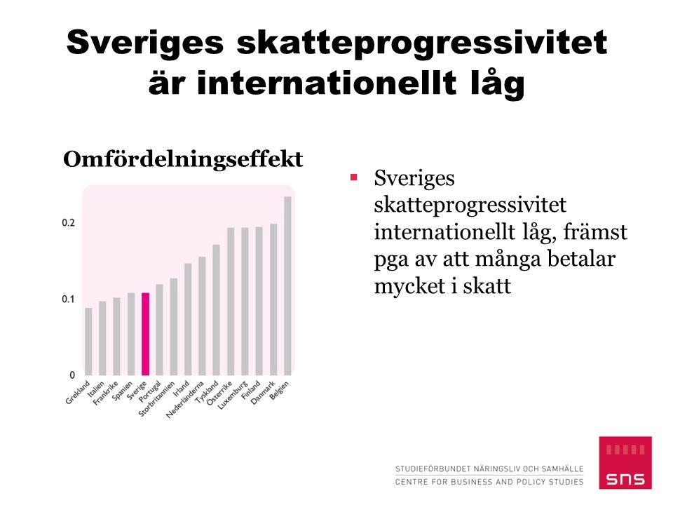 Sveriges skatteprogressivitet är internationellt låg