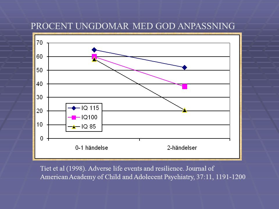PROCENT UNGDOMAR MED GOD ANPASSNING
