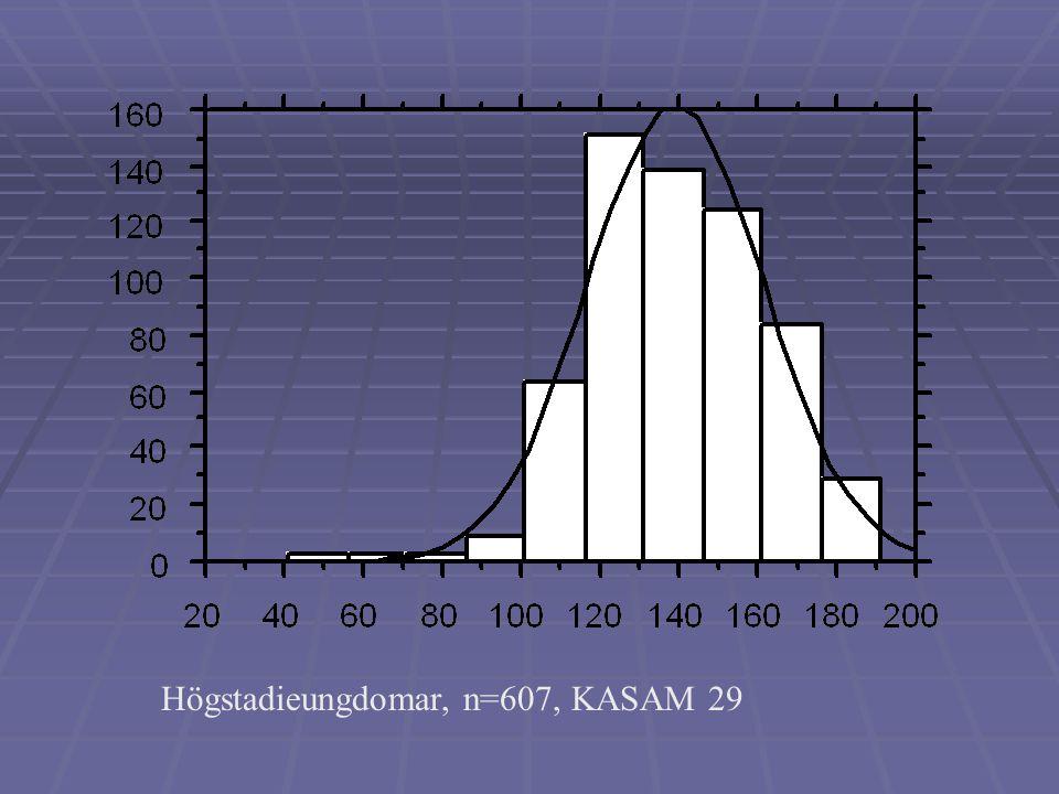 Högstadieungdomar, n=607, KASAM 29