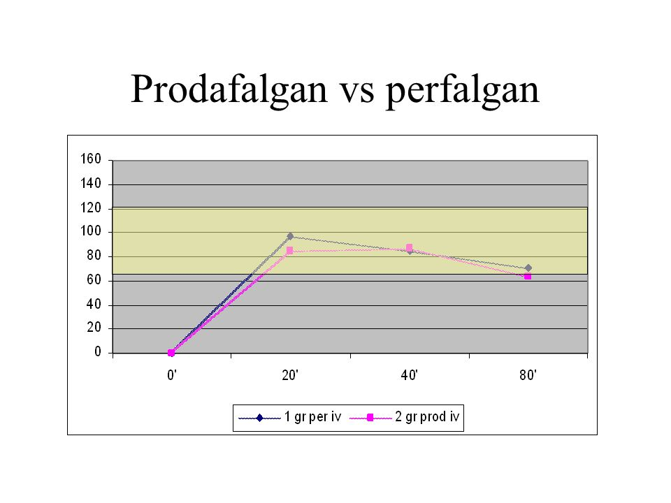 Prodafalgan vs perfalgan