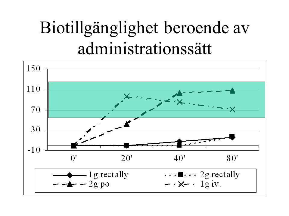 Biotillgänglighet beroende av administrationssätt