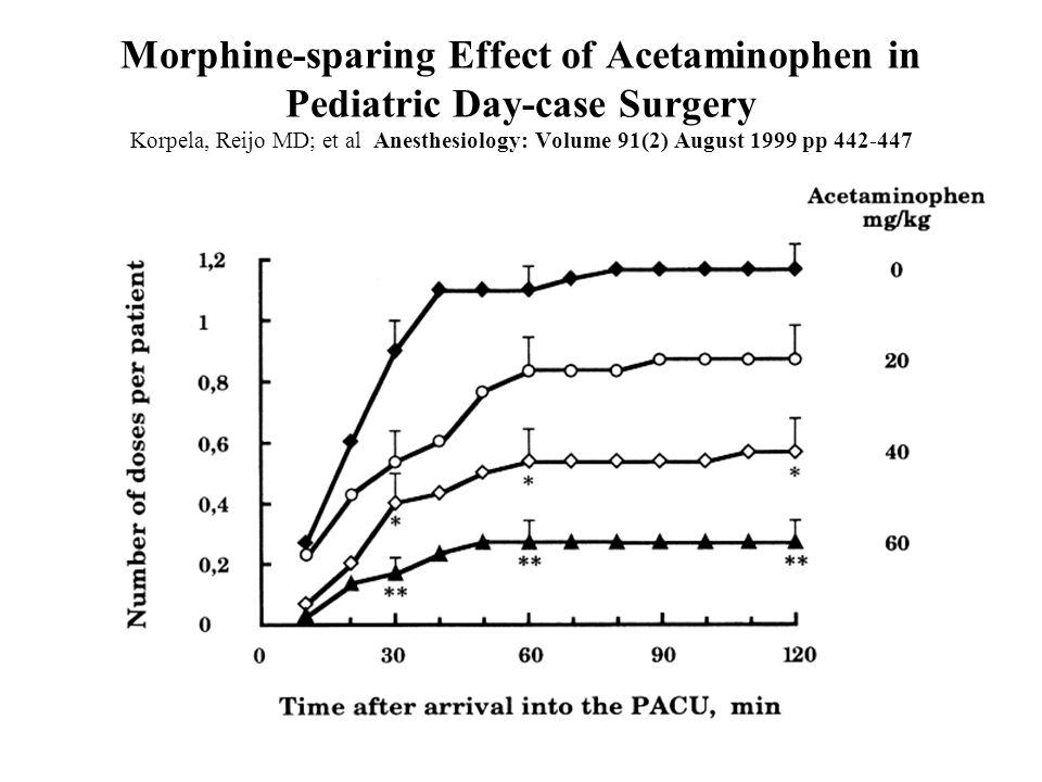 Morphine-sparing Effect of Acetaminophen in Pediatric Day-case Surgery Korpela, Reijo MD; et al Anesthesiology: Volume 91(2) August 1999 pp 442-447