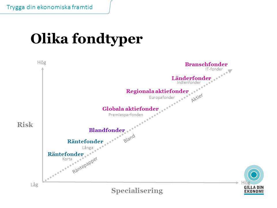 Olika fondtyper Risk Specialisering Hög Branschfonder Länderfonder