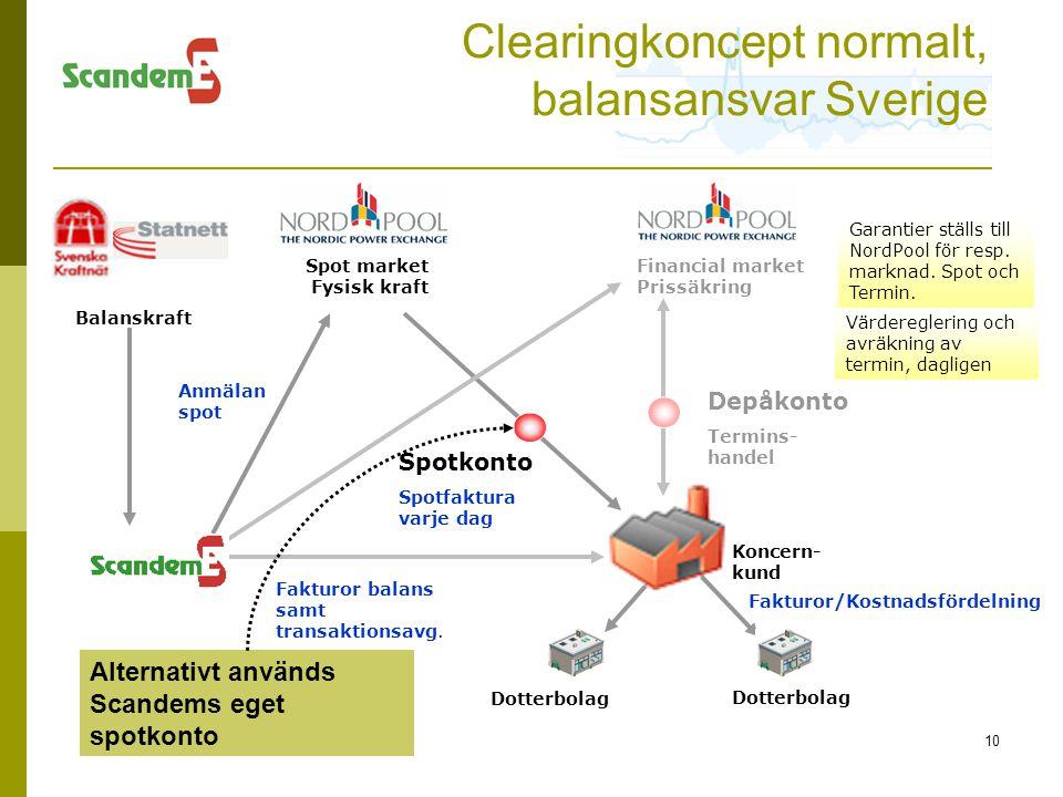 Clearingkoncept normalt, balansansvar Sverige