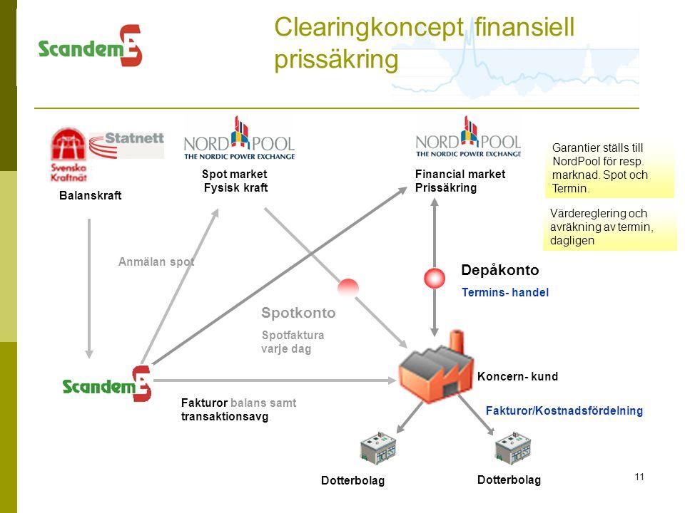 Clearingkoncept finansiell prissäkring
