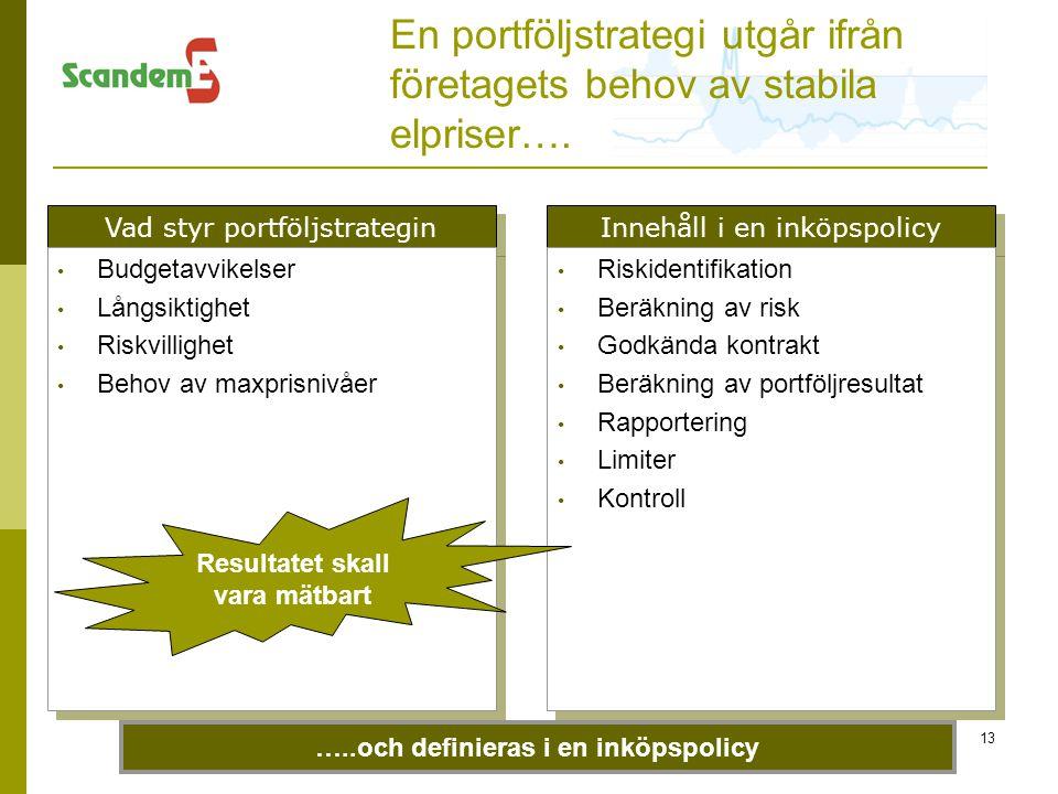 En portföljstrategi utgår ifrån företagets behov av stabila elpriser….