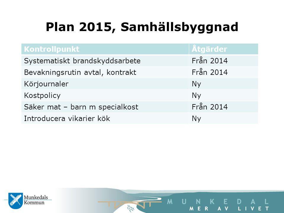 Plan 2015, Samhällsbyggnad Kontrollpunkt Åtgärder