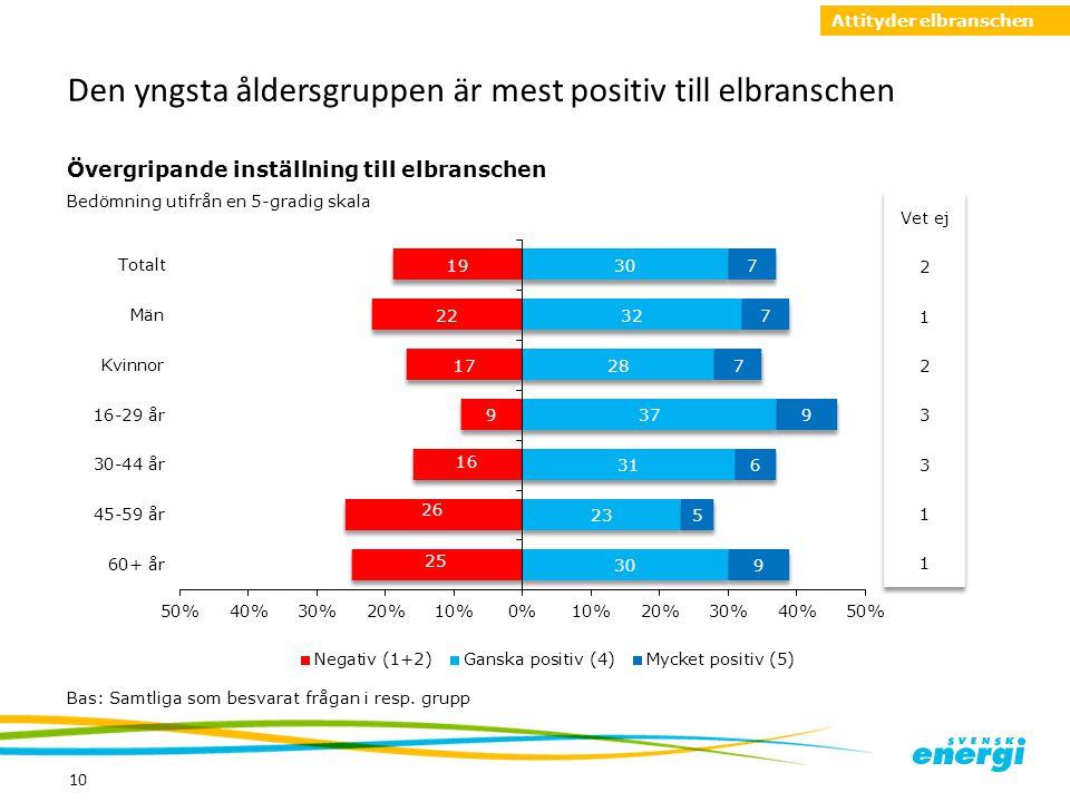 Den yngsta åldersgruppen är mest positiv till elbranschen