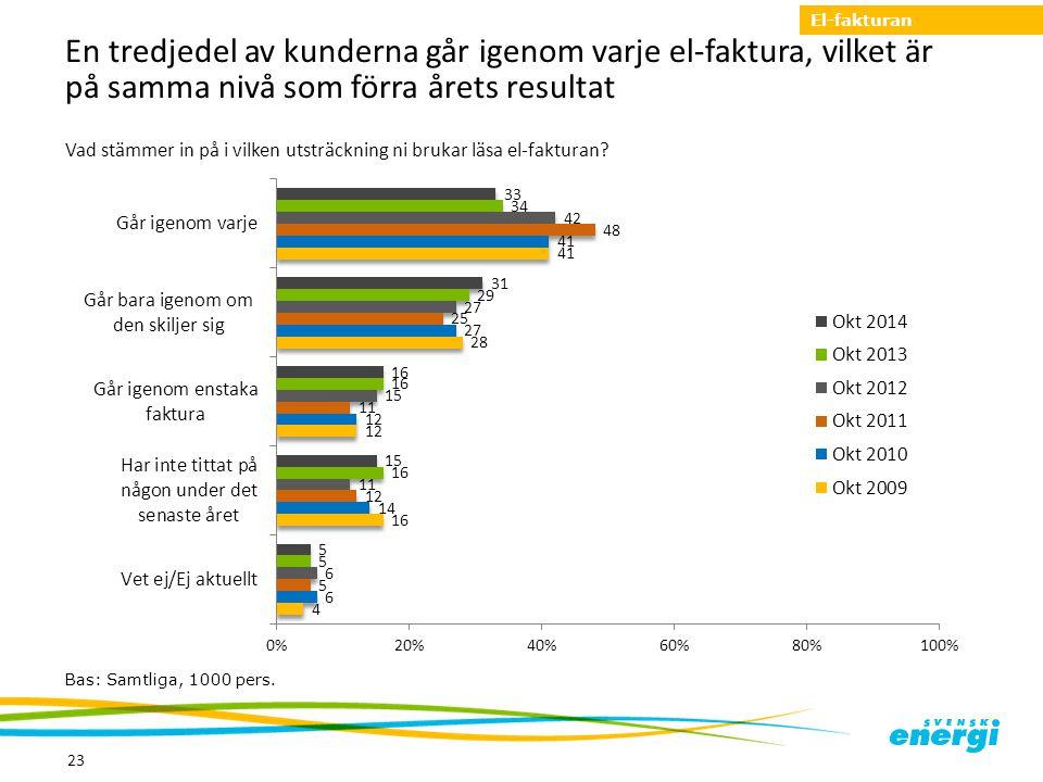 El-fakturan En tredjedel av kunderna går igenom varje el-faktura, vilket är på samma nivå som förra årets resultat.