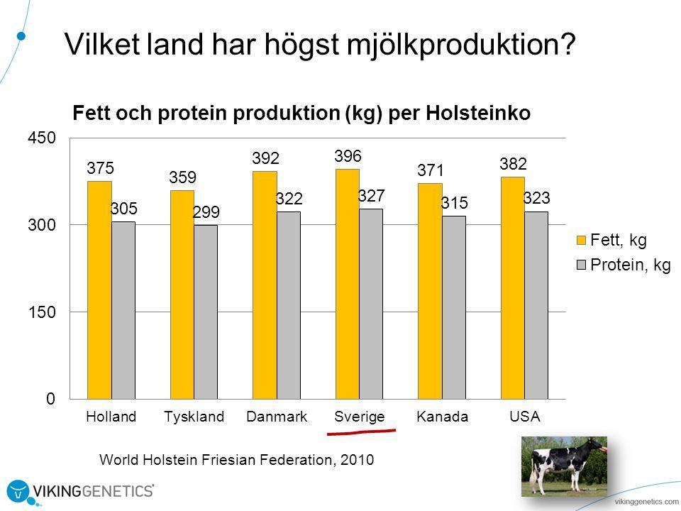 Vilket land har högst mjölkproduktion