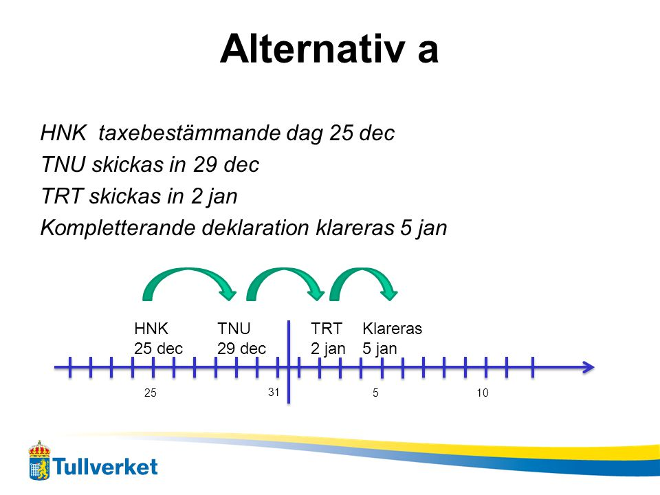 Alternativ a HNK taxebestämmande dag 25 dec TNU skickas in 29 dec TRT skickas in 2 jan Kompletterande deklaration klareras 5 jan