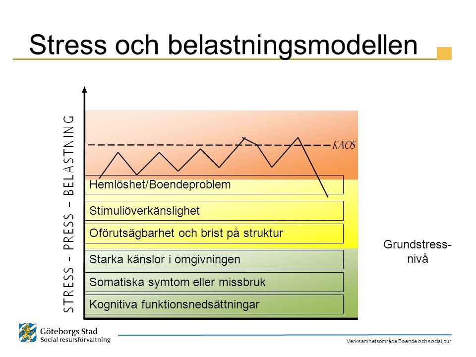Stress och belastningsmodellen