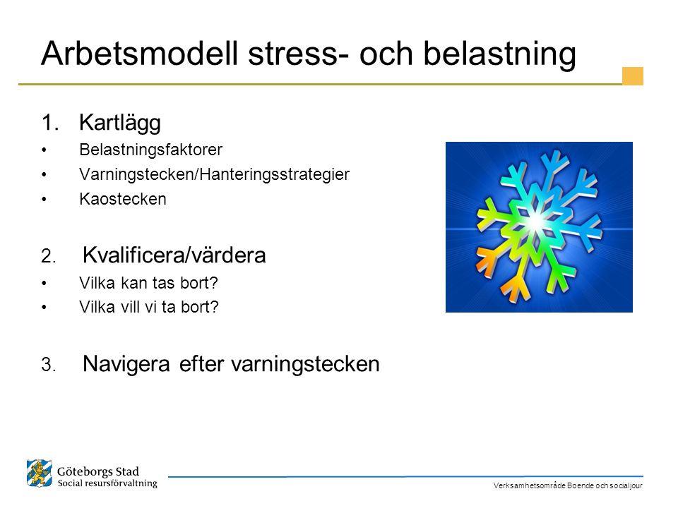 Arbetsmodell stress- och belastning