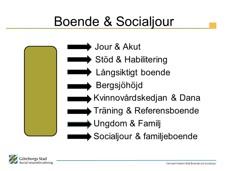 Boende & Socialjour Jour & Akut Långsiktigt boende Bergsjöhöjd