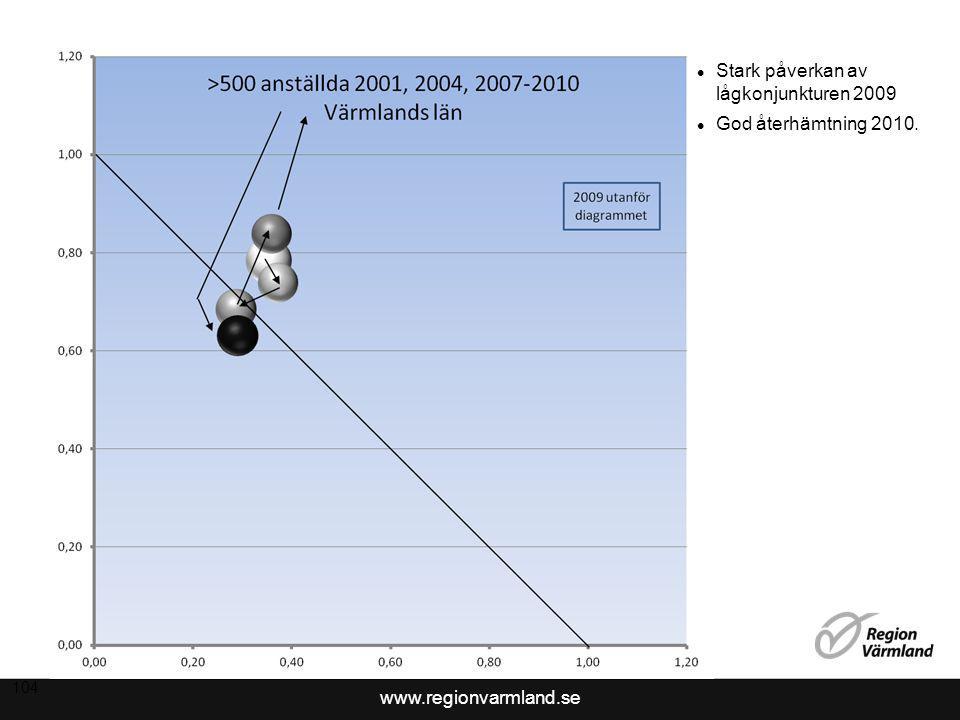 Stark påverkan av lågkonjunkturen 2009 God återhämtning 2010.