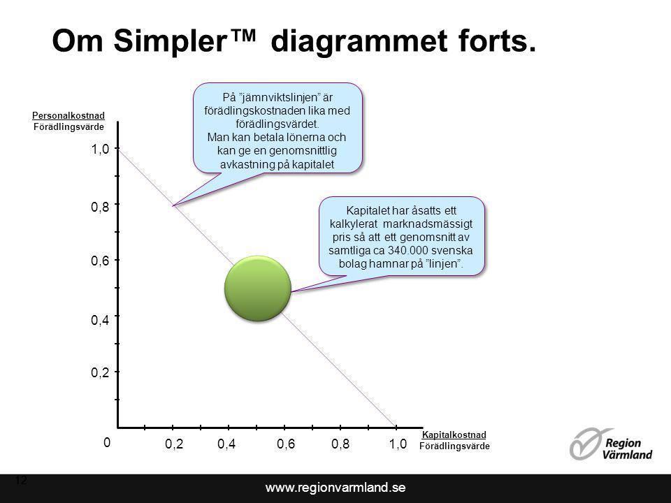 Om Simpler™ diagrammet forts.