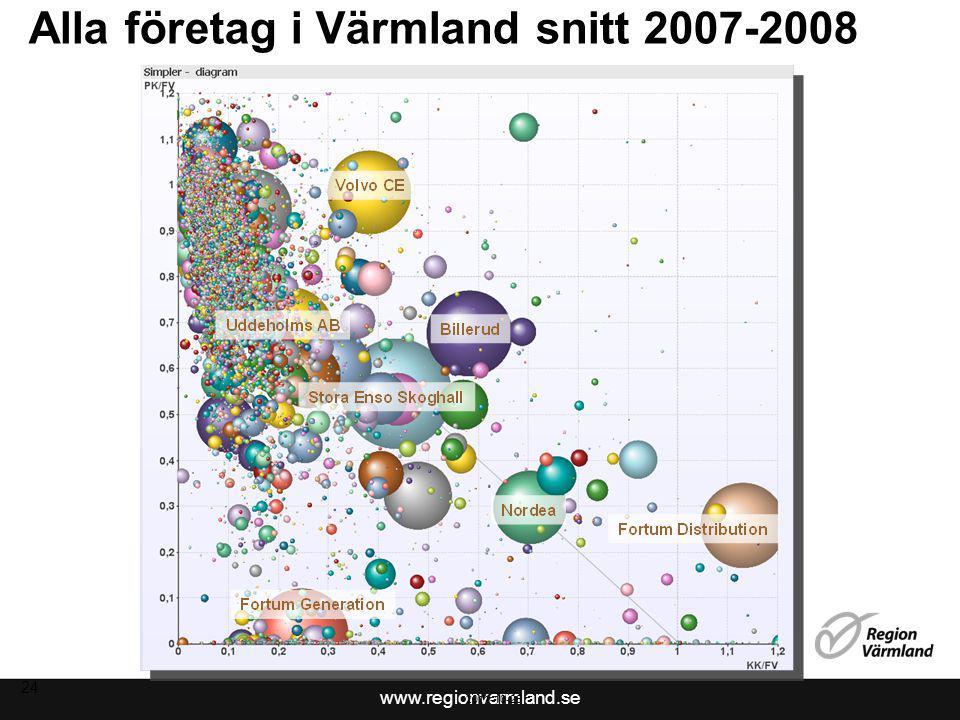 Alla företag i Värmland snitt 2007-2008