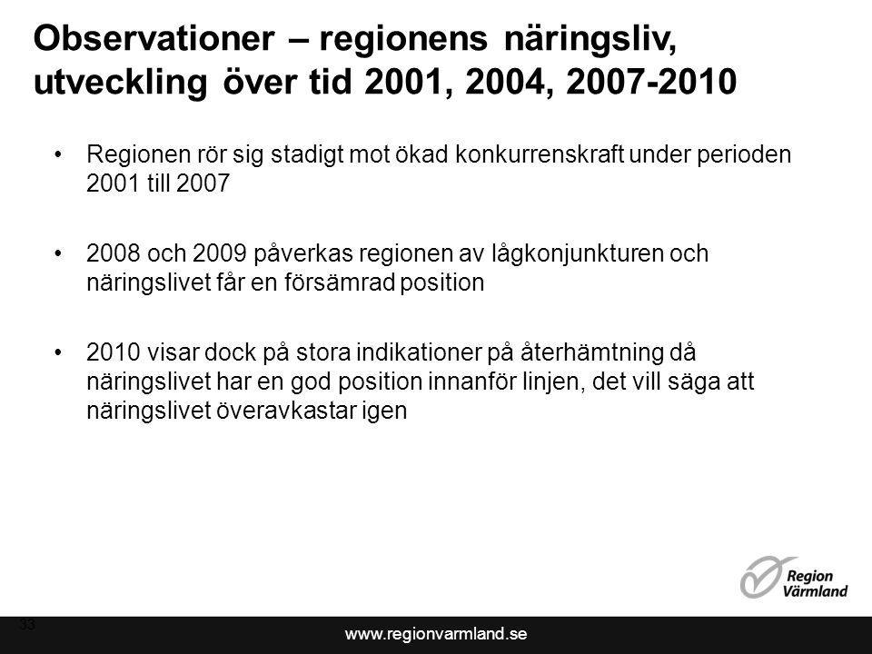 2017-04-08 Observationer – regionens näringsliv, utveckling över tid 2001, 2004, 2007-2010.