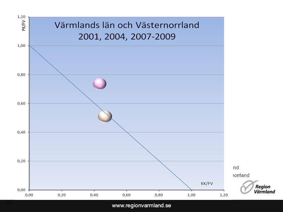2017-04-08 Värmland Västernorrland 35 35