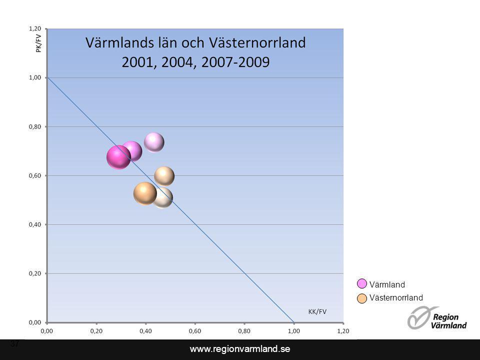 2017-04-08 Värmland Västernorrland 37 37