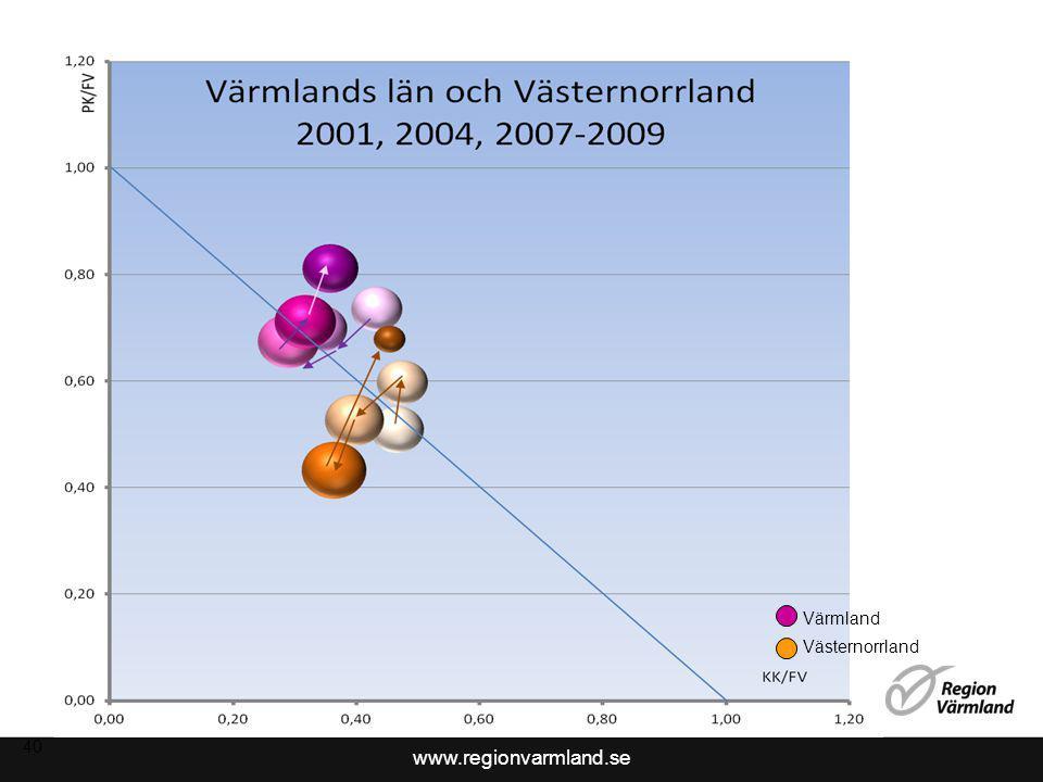 2017-04-08 Värmland Västernorrland 40 40