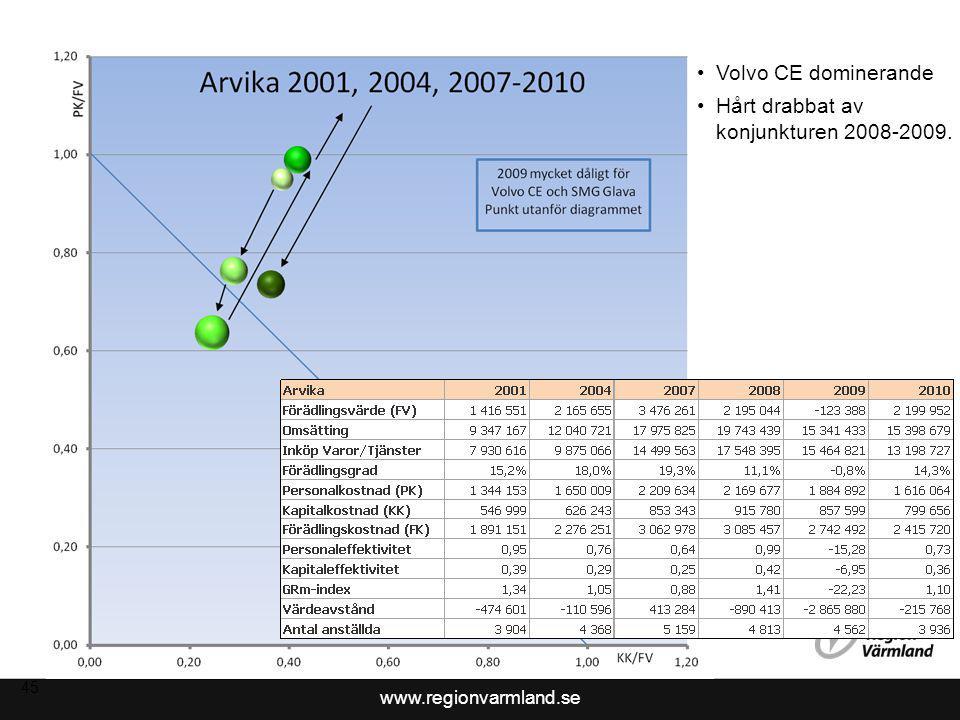 Hårt drabbat av konjunkturen 2008-2009.